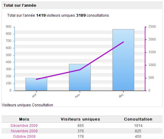 Blog de magicmanu :Aménagement de notre maison, Stats 2009